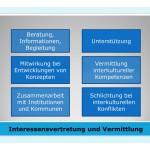 Interessensvertretung und Vermittlung